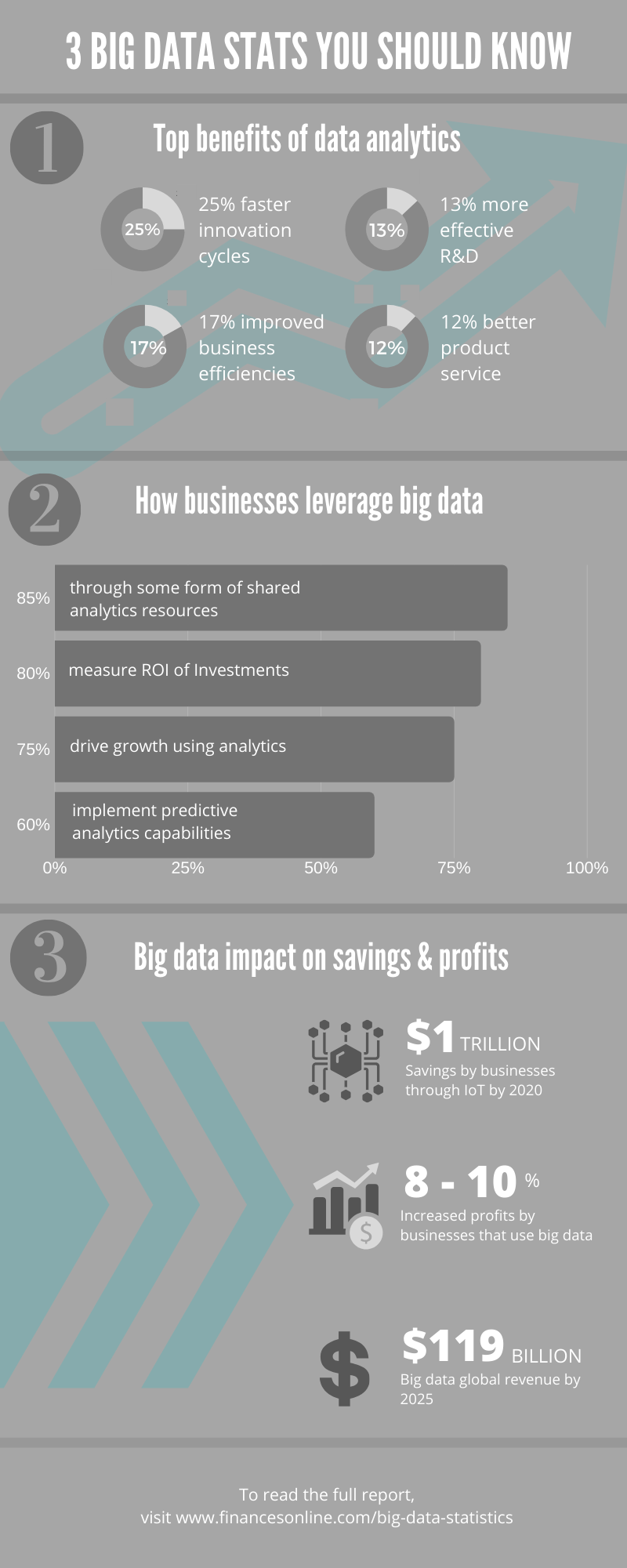 big-data-stats